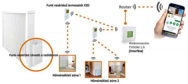 Czinege és fiai elektromos fűtés áruház - Termosztát - AeroFlow Funk-Thermostat X3D elektromos fűtőpanelhez